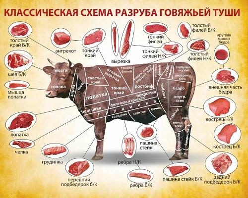 Мясо. Виды, польза и вред
